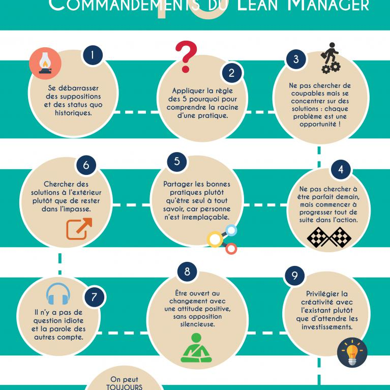Les 10 Commandements du Lean Manager