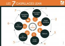 Les 7 gaspillages Lean